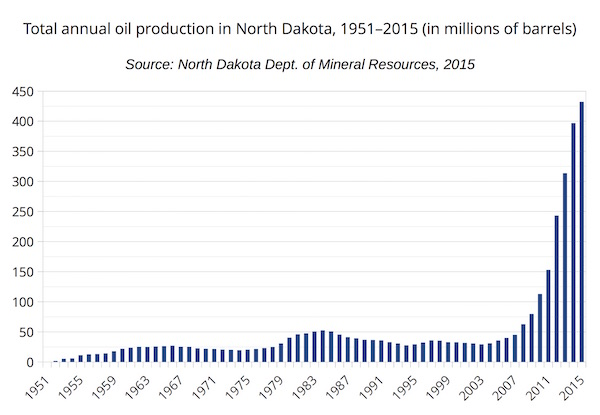 Total annual oil production in North Dakota, 1951–2015