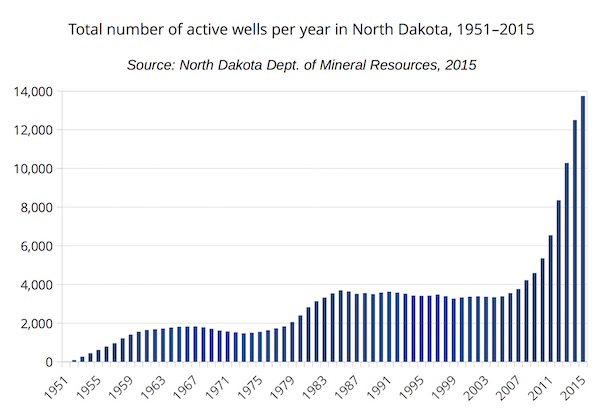 Total number of active wells per year in North Dakota, 1951-2015