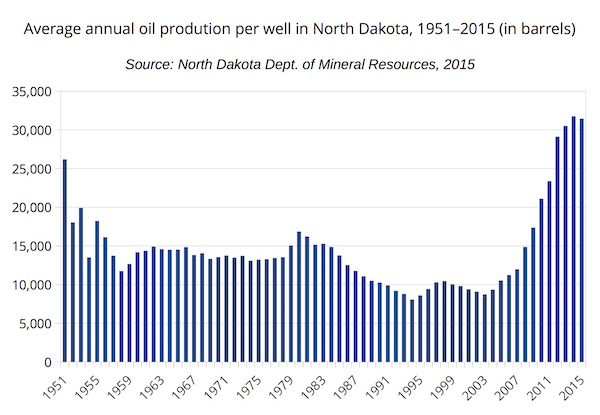 Average annual oil production per well in North Dakota, 1951-2015